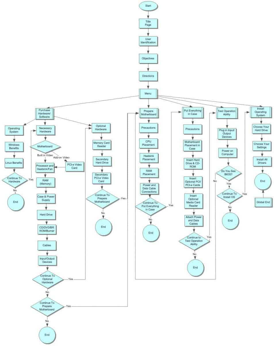 Building a Computer Tutorial Flowchart
