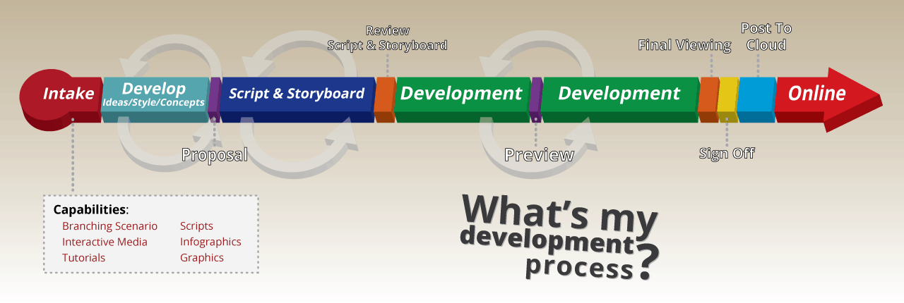 What's my development process